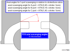 Click image for larger version.  Name:FOS axial scavenging angles concept.png Views:299 Size:23.4 KB ID:339970