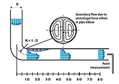 Click image for larger version.  Name:PipeBendFlow.jpg Views:210 Size:34.8 KB ID:348298